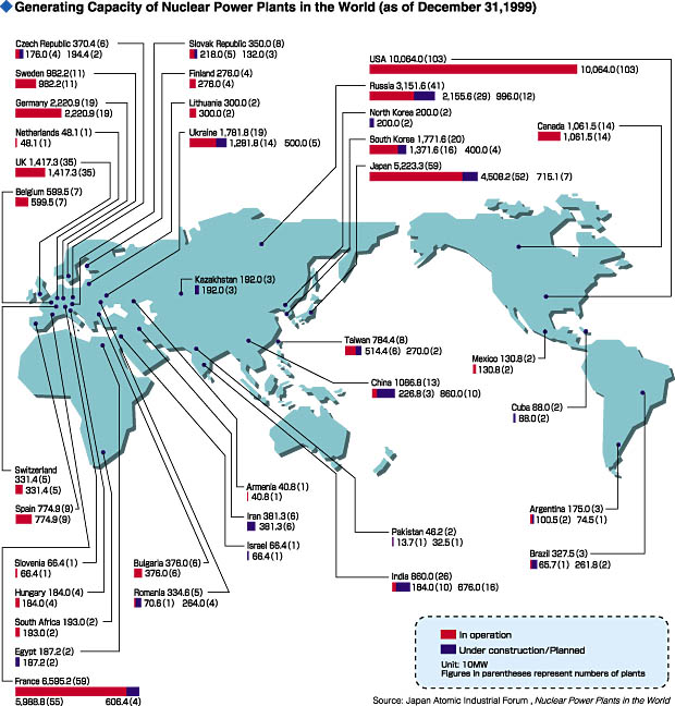 nuclear power around the world The chart below shows the world's top countries for nuclear power  this equals the five reactors that have opened around the world in each of the past two years.