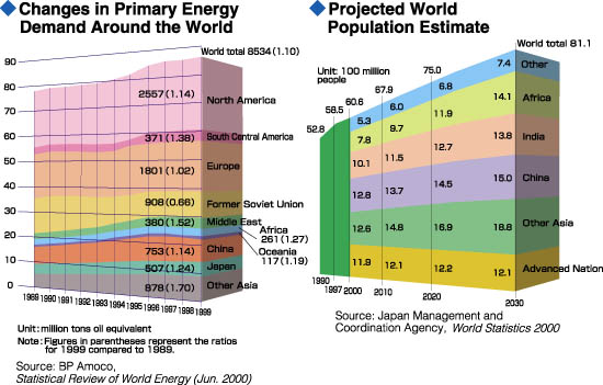nuclear power for future energy supplies Nuclear power - a reliable energy source for the future india is on the move indeed, one of the primary reasons why we are even having this competition is a result of the 8% plus annual gdp growth over the last 8 years.