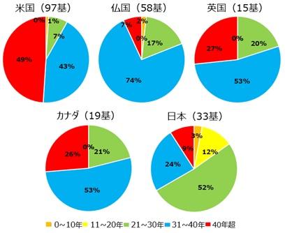 日本 の 原子力 発電 所